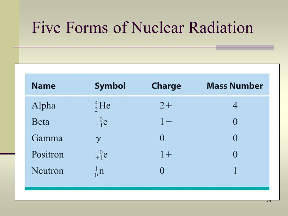 25 Five Forms of Nuclear Radiation