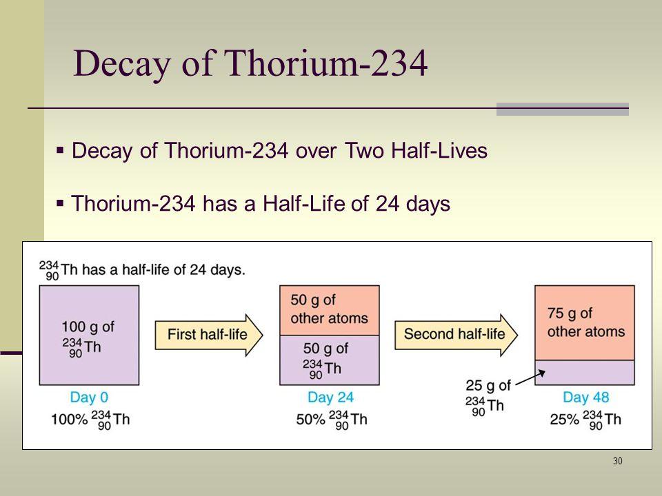 30 Decay of Thorium-234 Decay of Thorium-234 over Two Half-Lives Thorium-234 has a Half-Life of 24 days