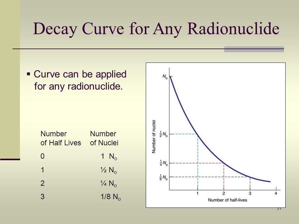 31 Decay Curve for Any Radionuclide Curve can be applied for any radionuclide. Number Number of Half Lives of Nuclei 0 1 N o 1½ N o 2¼ N o 31/8 N o