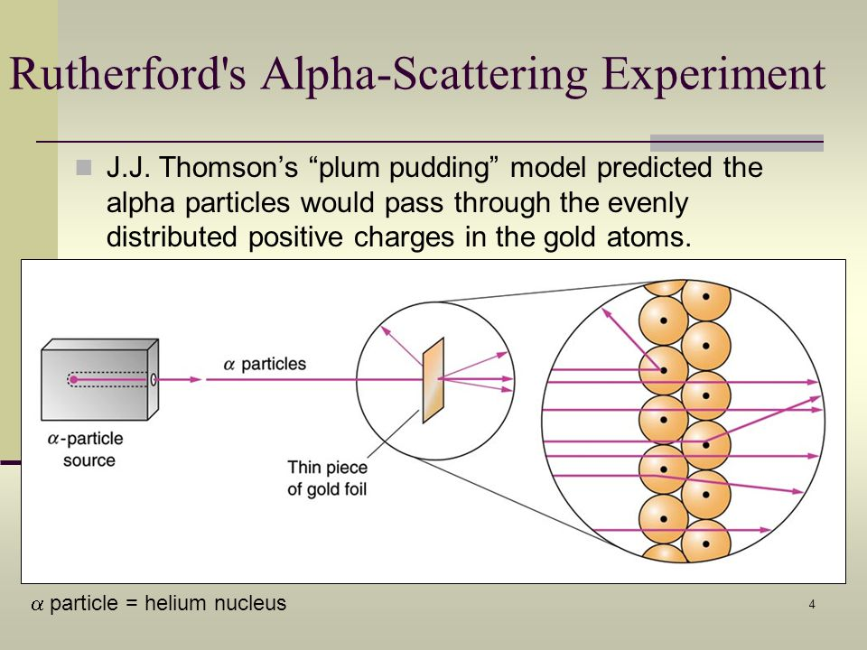4 Rutherford's Alpha-Scattering Experiment J.J. Thomsons plum pudding model predicted the alpha particles would pass through the evenly distributed po