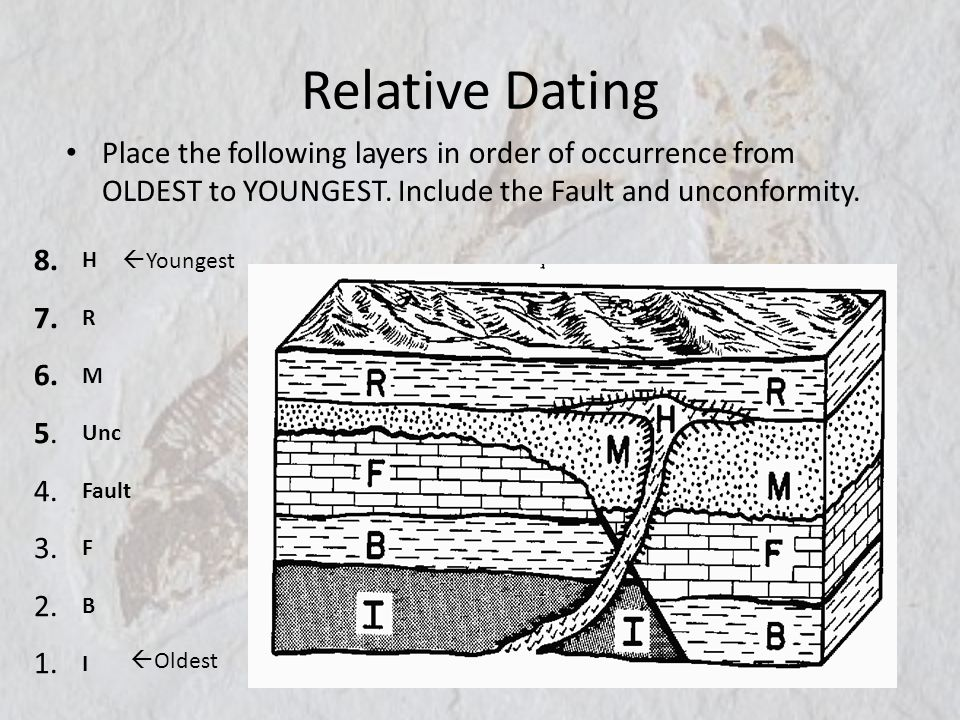 Relative Dating Place the following layers in order of occurrence from OLDEST to YOUNGEST. Include the Fault and unconformity. 8. 7. 6. 5. 4. 3. 2. 1.