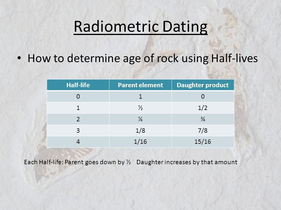 Radiometric Dating How to determine age of rock using Half-lives Half-lifeParent elementDaughter product 010 1½1/2 2¼¾ 31/87/8 41/1615/16 Each Half-li