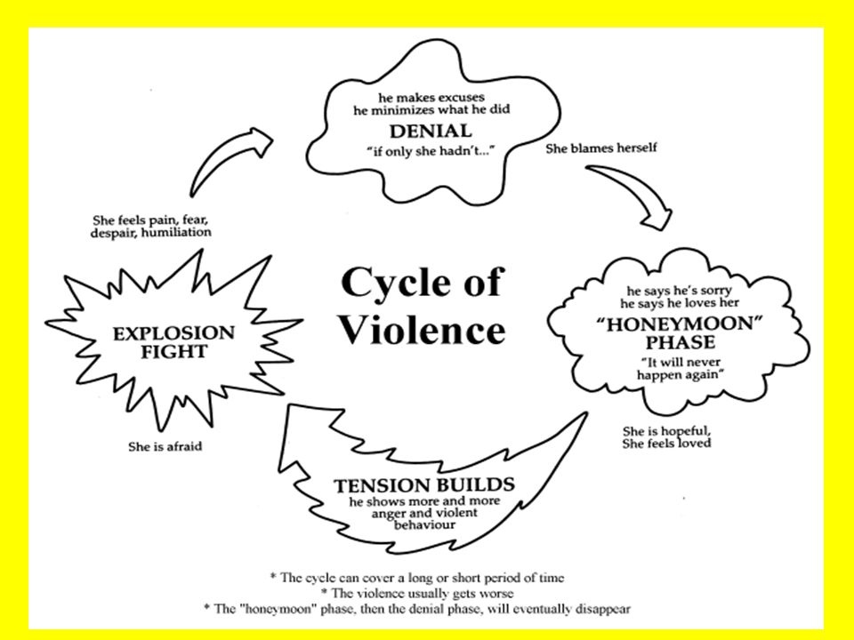 Safety and Violence Prevention: Dating/Relationship Violence.