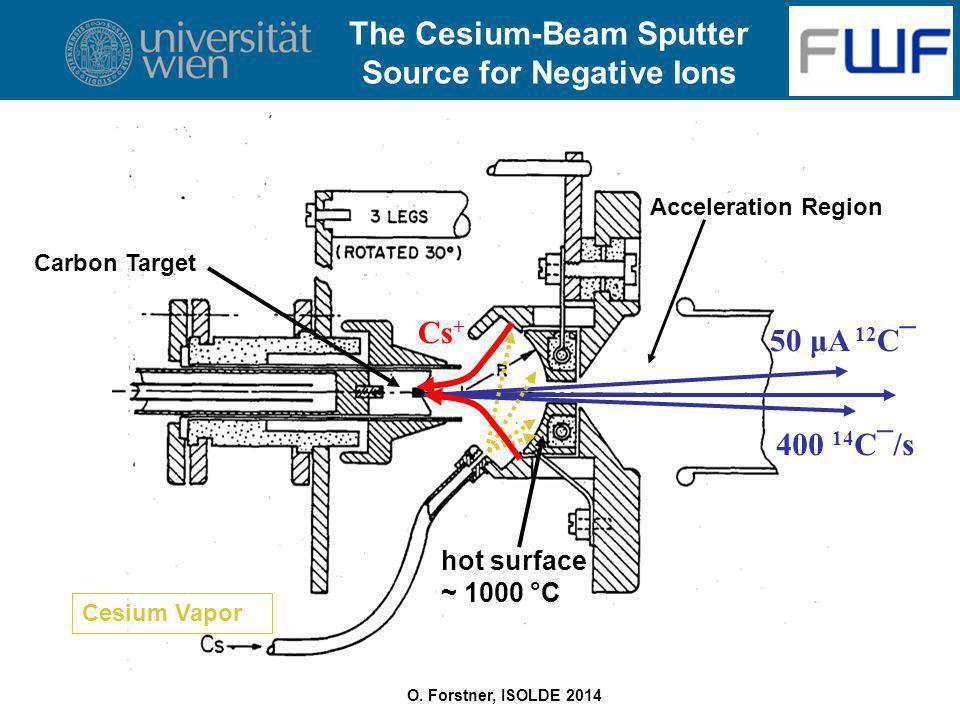 O. Forstner, ISOLDE 2014 Cesium Vapor Acceleration Region Carbon Target 50 μA 12 C¯ Cs + 400 14 C¯/s hot surface ~ 1000 °C The Cesium-Beam Sputter Sou