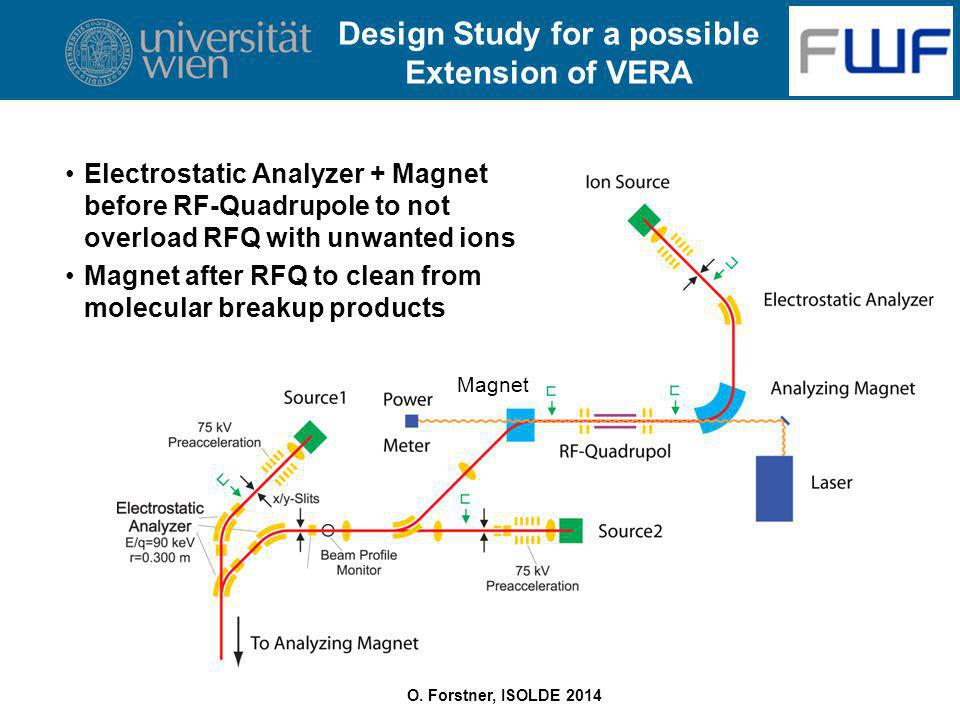 O. Forstner, ISOLDE 2014 Design Study for a possible Extension of VERA Magnet Electrostatic Analyzer + Magnet before RF-Quadrupole to not overload RFQ