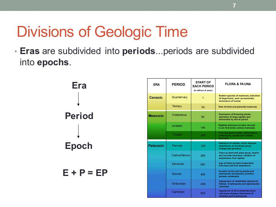 What is the Earths time scale? The Geological time scale is a record of the life forms and geological events in Earths history. Scientists developed t