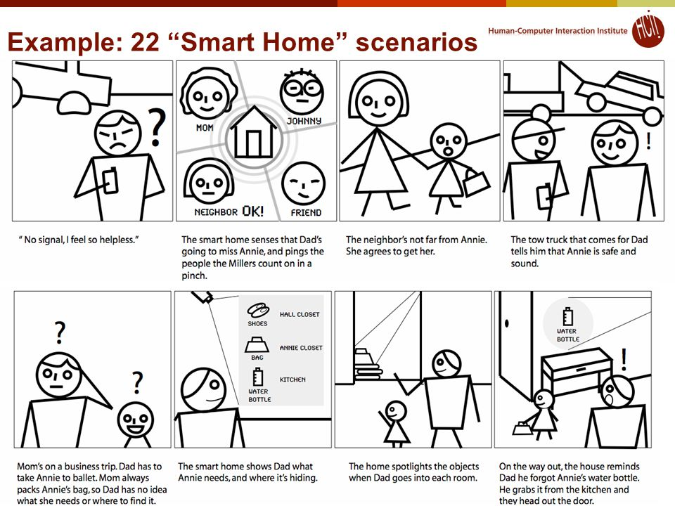 Example: 22 Smart Home scenarios 23