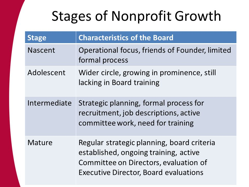 Stages of Nonprofit Growth StageCharacteristics of the Board NascentOperational focus, friends of Founder, limited formal process AdolescentWider circle, growing in prominence, still lacking in Board training IntermediateStrategic planning, formal process for recruitment, job descriptions, active committee work, need for training MatureRegular strategic planning, board criteria established, ongoing training, active Committee on Directors, evaluation of Executive Director, Board evaluations