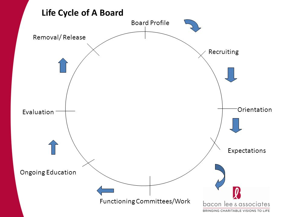 Board Profile Recruiting Orientation Expectations Functioning Committees/Work Ongoing Education Evaluation Removal/ Release Life Cycle of A Board