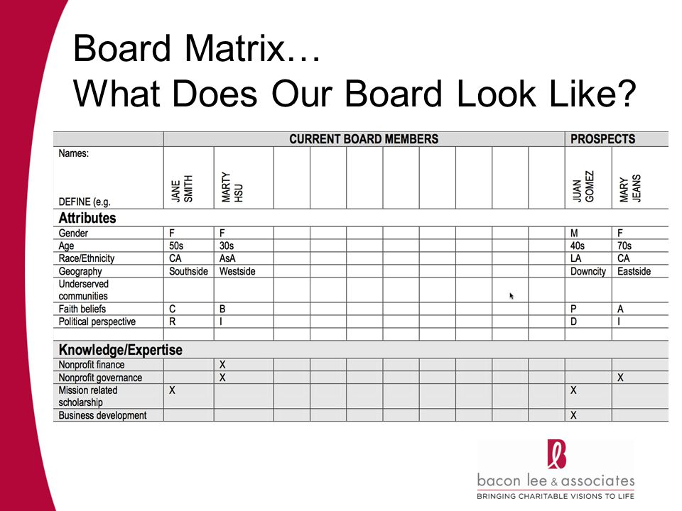 Board Matrix… What Does Our Board Look Like
