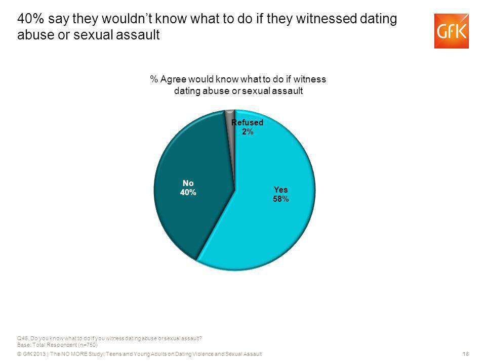 © GfK 2013 | The NO MORE Study: Teens and Young Adults on Dating Violence and Sexual Assault18 Q46. Do you know what to do if you witness dating abuse