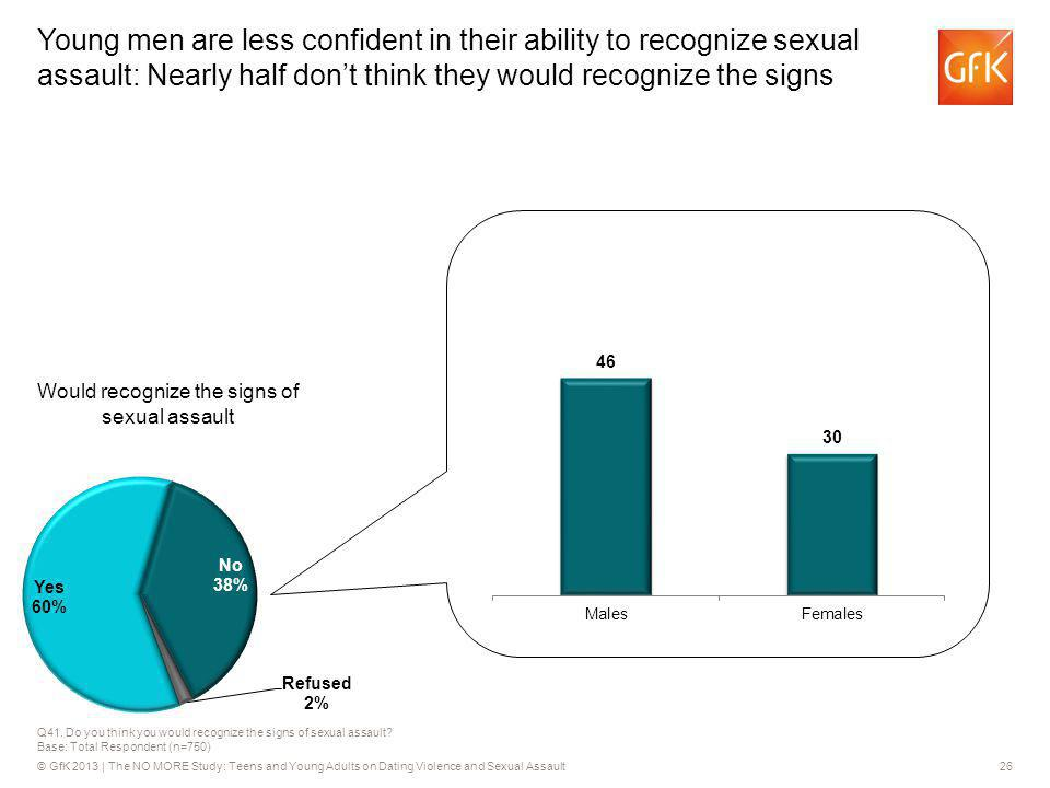 © GfK 2013 | The NO MORE Study: Teens and Young Adults on Dating Violence and Sexual Assault26 Q41. Do you think you would recognize the signs of sexu