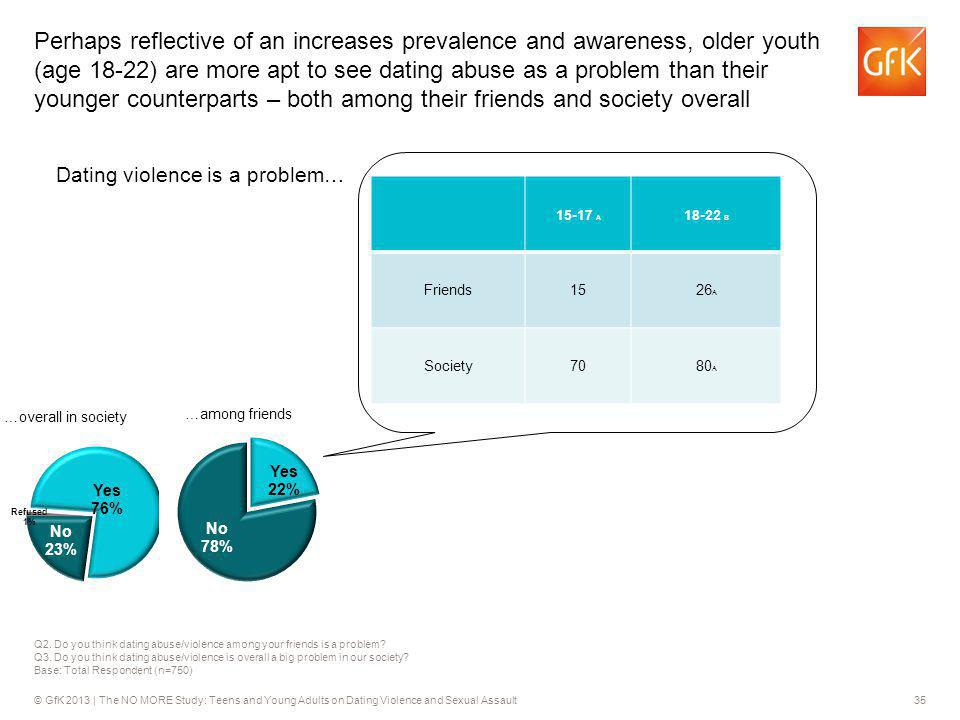 © GfK 2013 | The NO MORE Study: Teens and Young Adults on Dating Violence and Sexual Assault35 Q2. Do you think dating abuse/violence among your frien