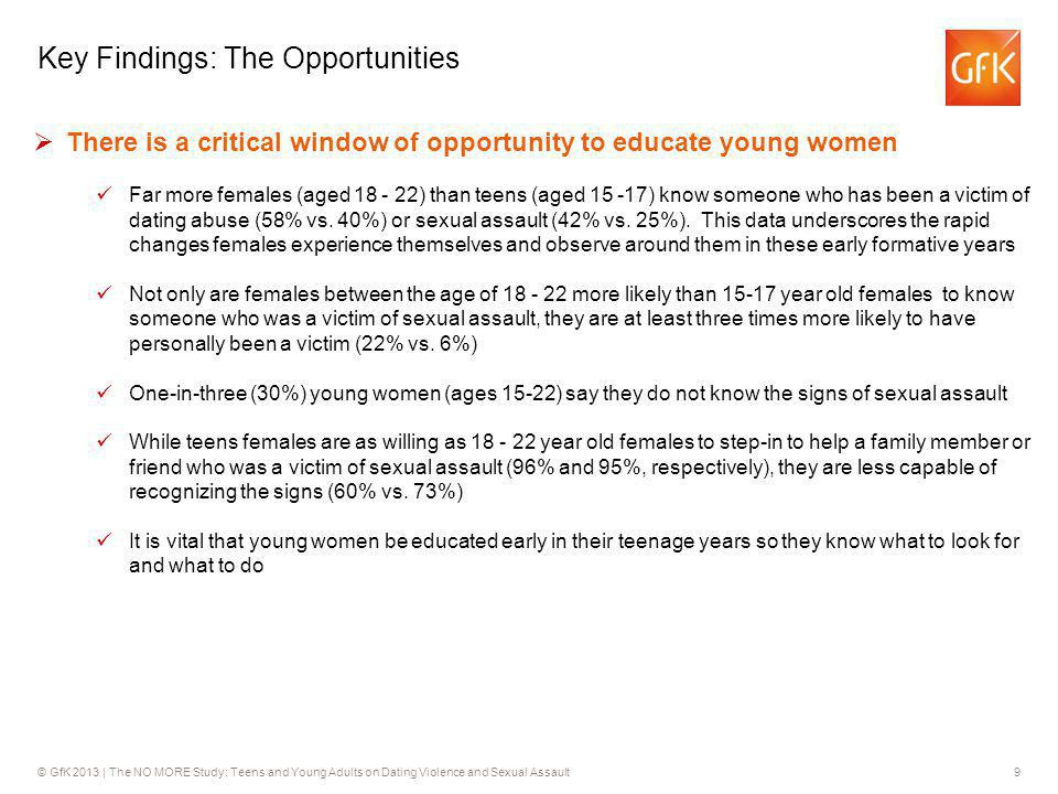 © GfK 2013 | The NO MORE Study: Teens and Young Adults on Dating Violence and Sexual Assault9 Key Findings: The Opportunities There is a critical wind