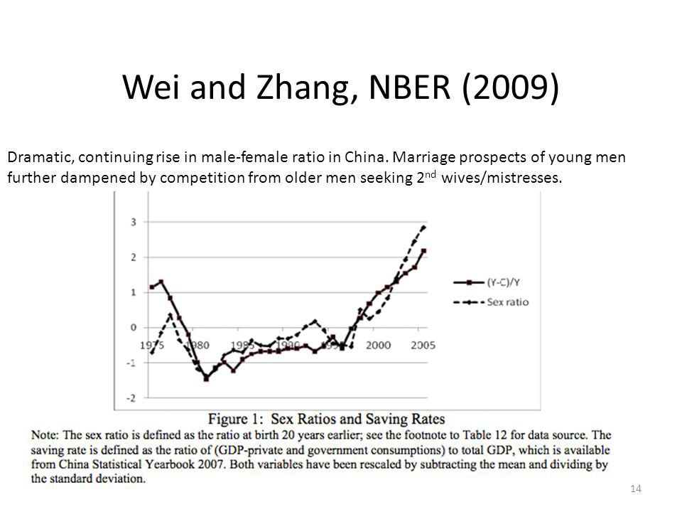 Wei and Zhang, NBER (2009) 14 Dramatic, continuing rise in male-female ratio in China.