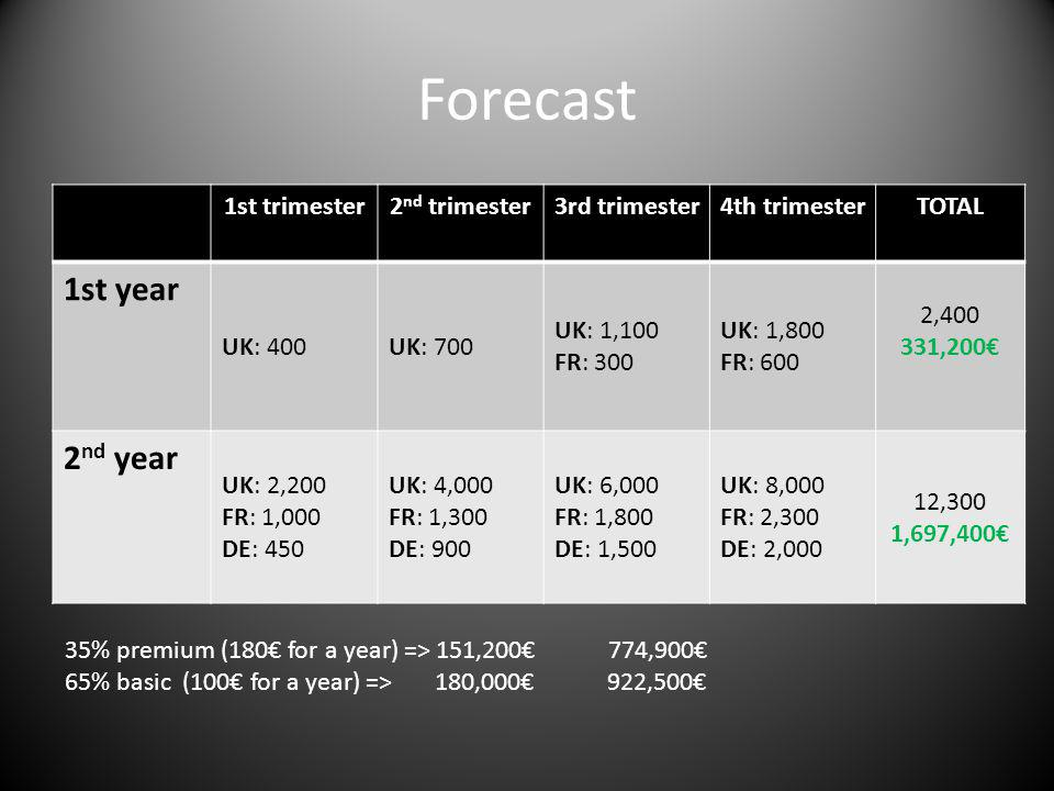 Forecast 1st trimester2 nd trimester3rd trimester4th trimesterTOTAL 1st year UK: 400UK: 700 UK: 1,100 FR: 300 UK: 1,800 FR: 600 2,400 331,200 2 nd yea