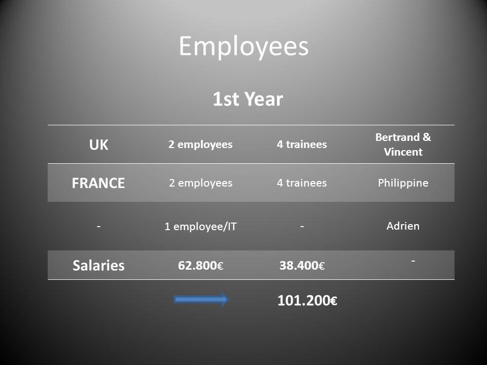 Employees 1st Year 101.200 UK 2 employees4 trainees Bertrand & Vincent FRANCE 2 employees4 traineesPhilippine -1 employee/IT-Adrien Salaries 62.800 38