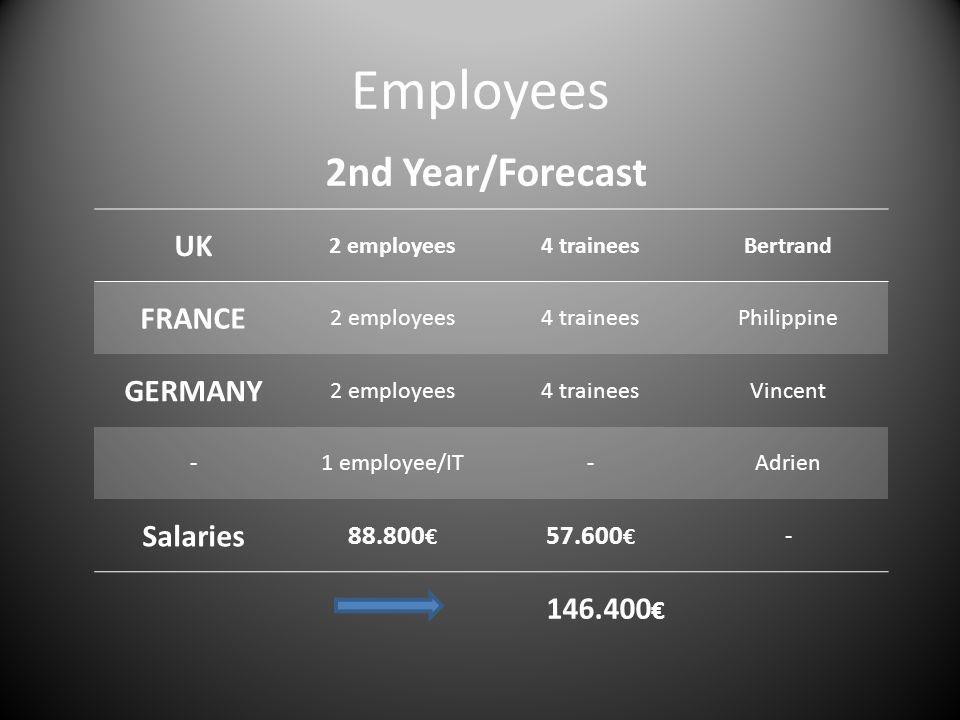 Employees 2nd Year/Forecast 146.400 UK 2 employees4 traineesBertrand FRANCE 2 employees4 traineesPhilippine GERMANY 2 employees4 traineesVincent -1 em