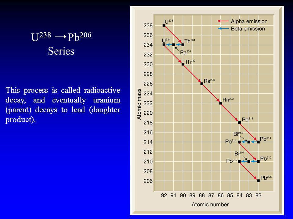 electron capture Parent Nucleus Daughter Nucleus Atomic Number = - 1 Atomic Mass Number = 0 ELECTRON CAPTURE 204 Po 84 204 Bi 83 84 protons 120 neutro