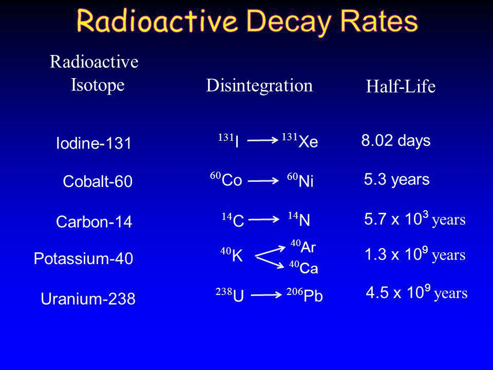 So, why does Radioactive Dating allow geologist to get absolute dates.