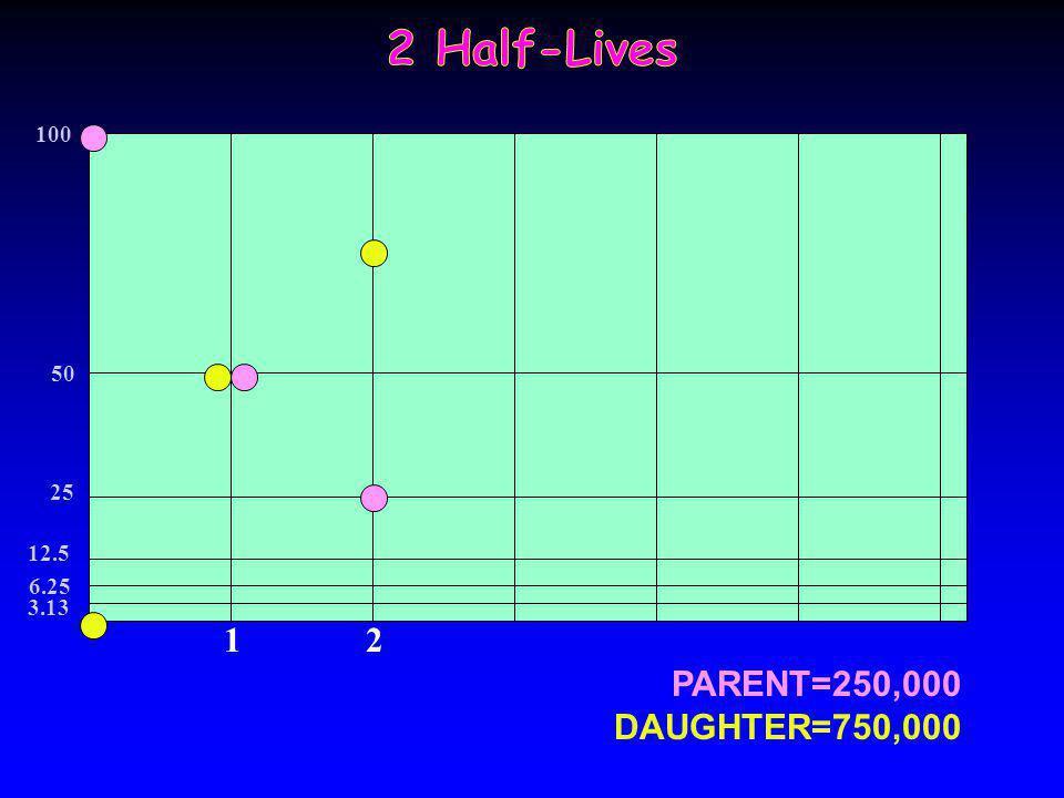 PARENT=500,000 DAUGHTER=500,000 1 100 50 25 12.5 6.25 3.13