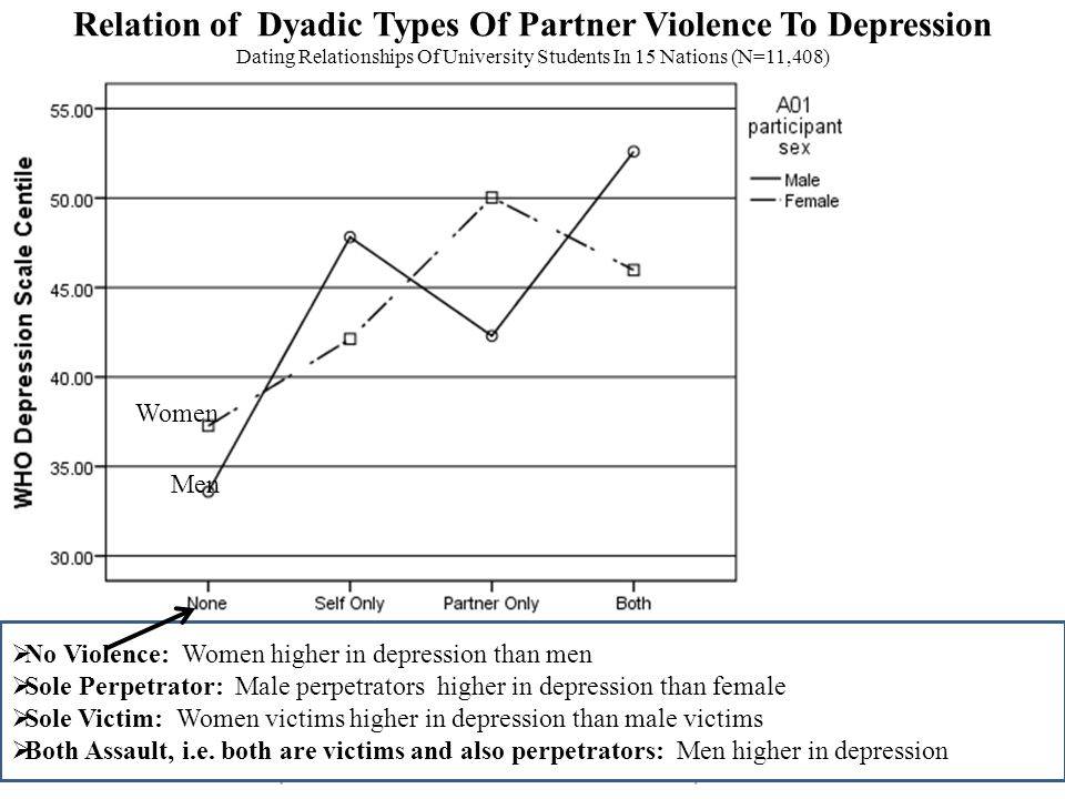 14 Relation of Dyadic Types Of Partner Violence To Depression Dating Relationships Of University Students In 15 Nations (N=11,408) Women Men No Violen