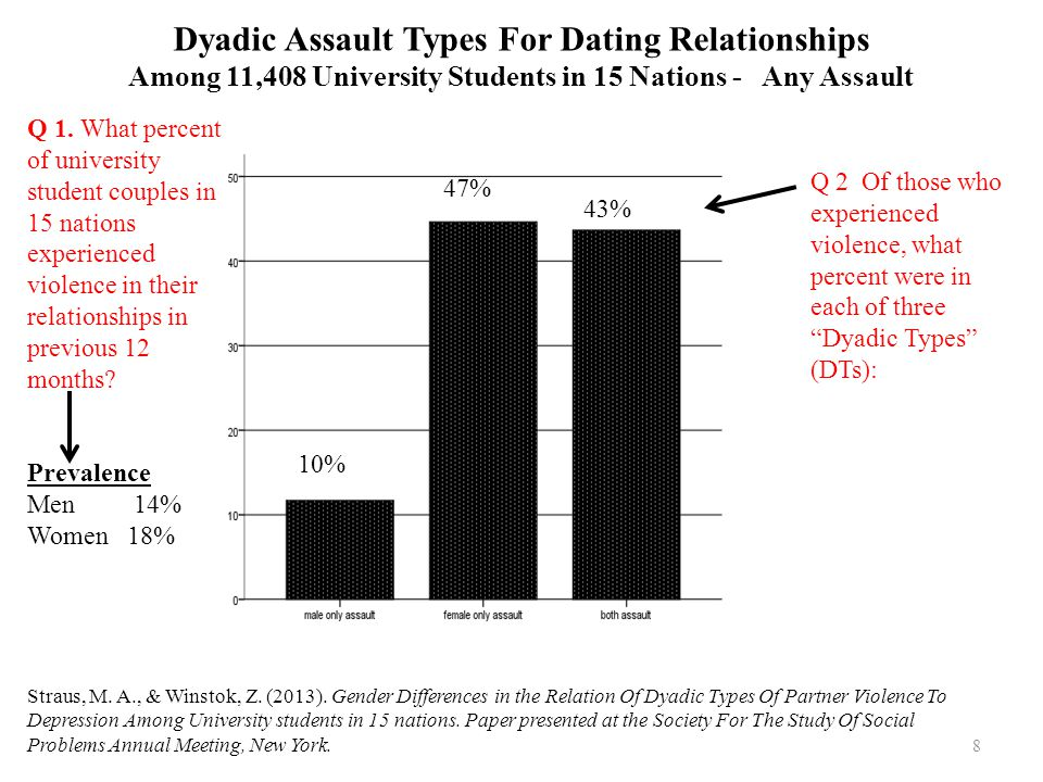 Dyadic Assault Types For Dating Relationships Among 11,408 University Students in 15 Nations - Any Assault Straus, M. A., & Winstok, Z. (2013). Gender