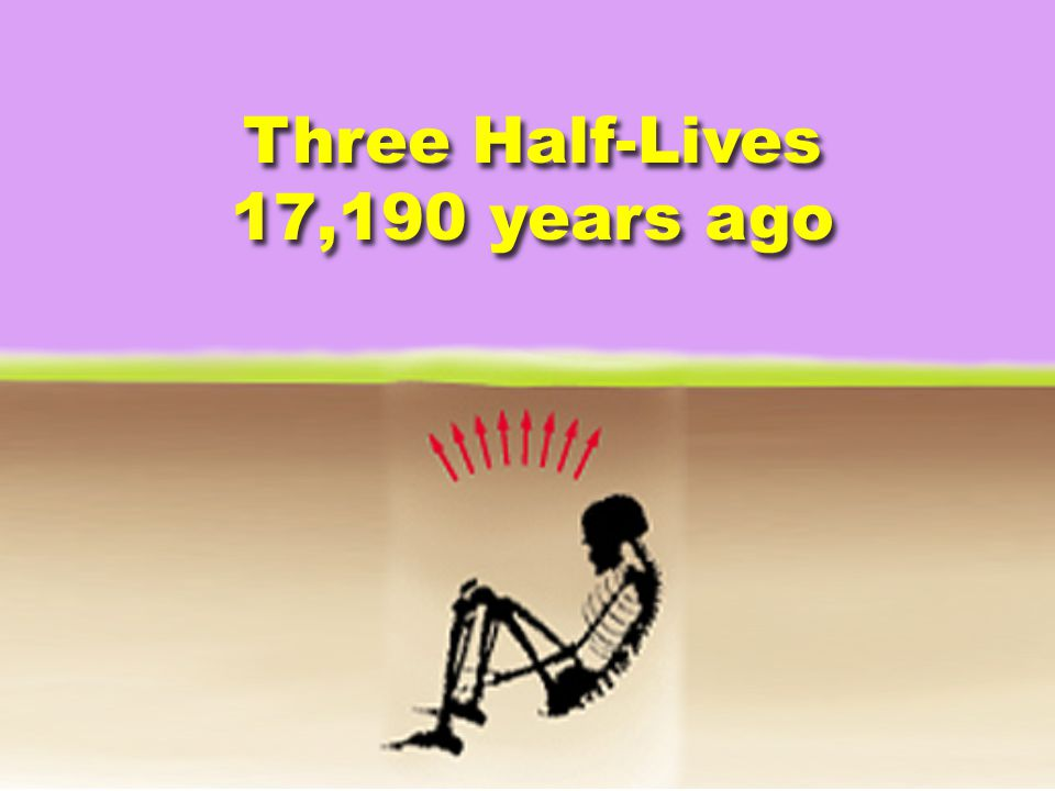 Three Half-Lives 17,190 years ago Three Half-Lives 17,190 years ago