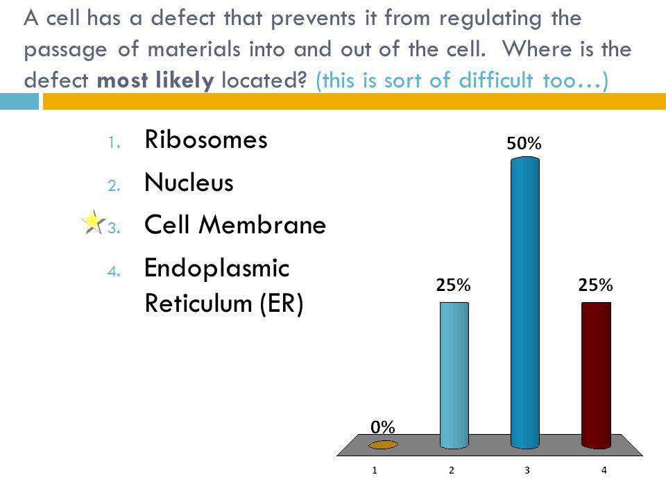 A cell has a defect that prevents it from regulating the passage of materials into and out of the cell.