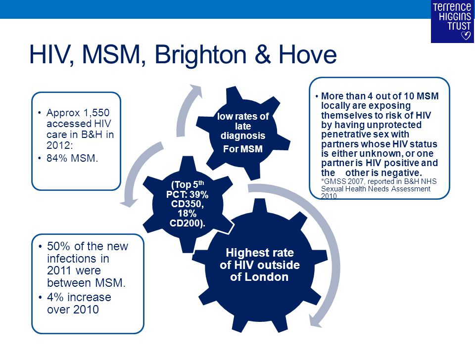 HIV, MSM, Brighton & Hove Highest rate of HIV outside of London Approx 1,550 accessed HIV care in B&H in 2012: 84% MSM. (Top 5 th PCT: 39% CD350, 18%