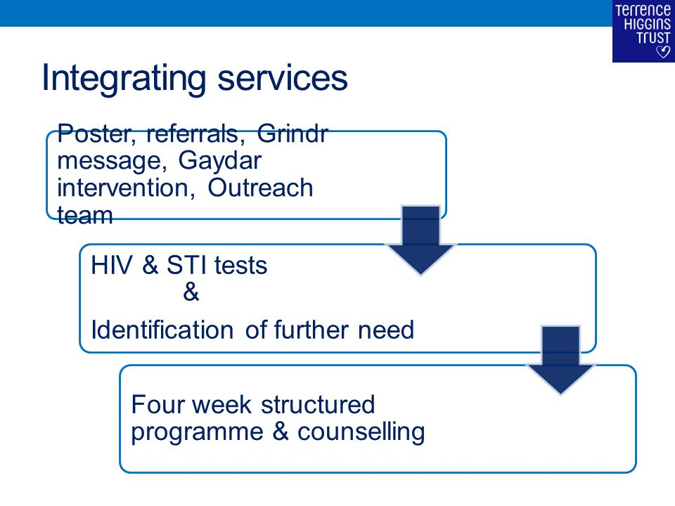 Integrating services Poster, referrals, Grindr message, Gaydar intervention, Outreach team HIV & STI tests & Identification of further need Four week structured programme & counselling