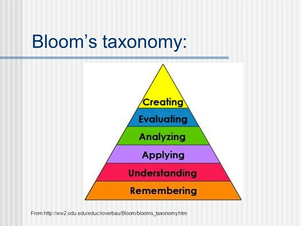 Blooms taxonomy: From:http://ww2.odu.edu/educ/roverbau/Bloom/blooms_taxonomy.htm