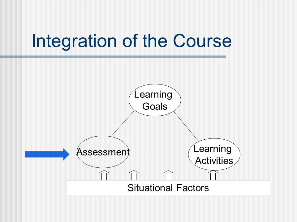 Integration of the Course Learning Goals Assessment Learning Activities Situational Factors