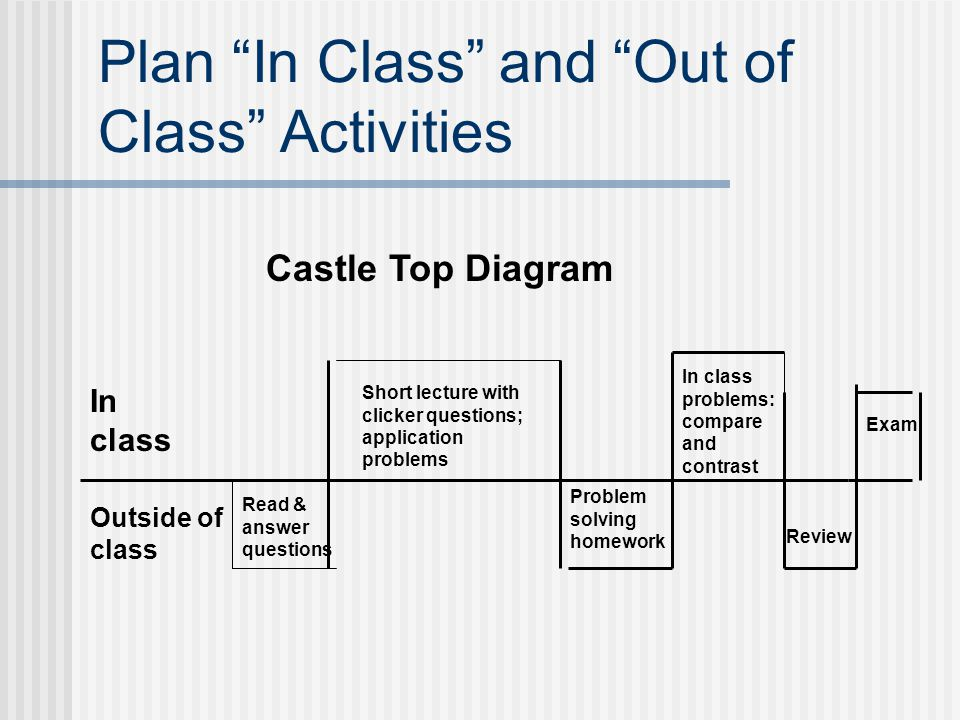 Plan In Class and Out of Class Activities Castle Top Diagram In class Outside of class Problem solving homework In class problems: compare and contras