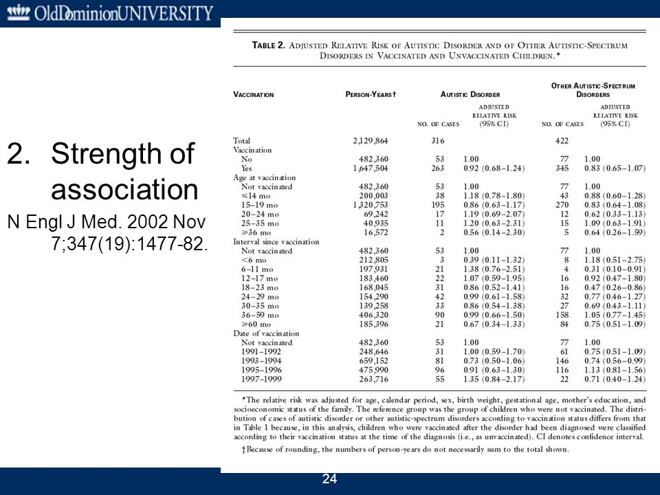 24 2.Strength of association N Engl J Med. 2002 Nov 7;347(19):1477-82.