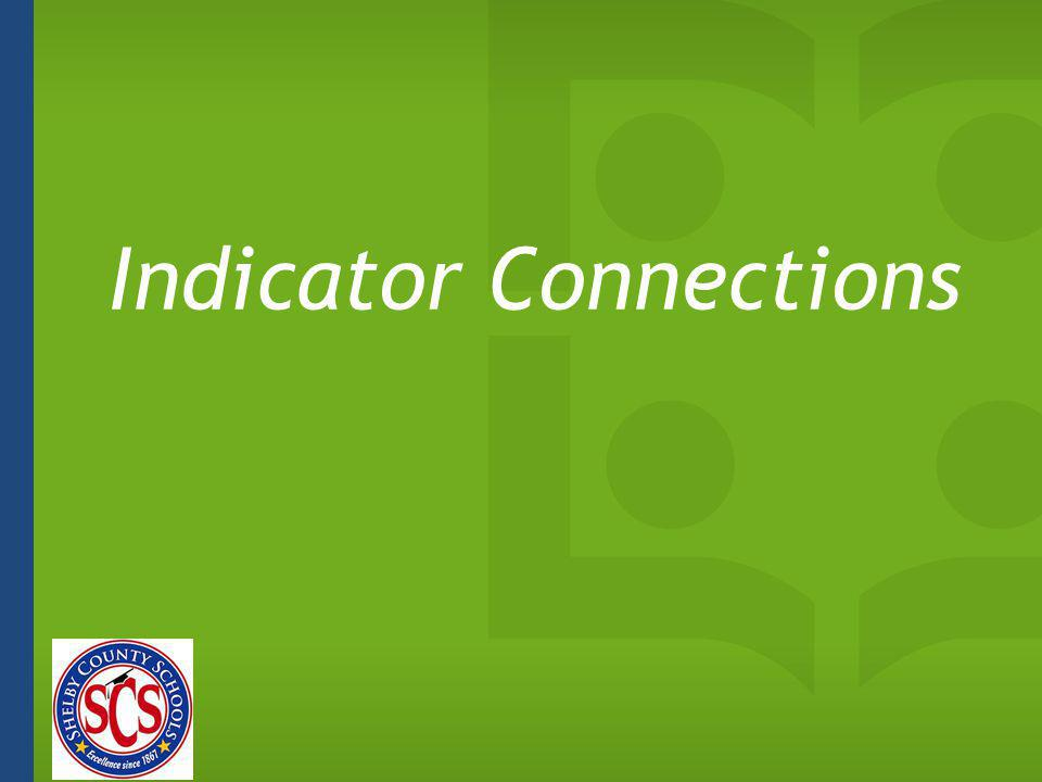 Indicator Connections