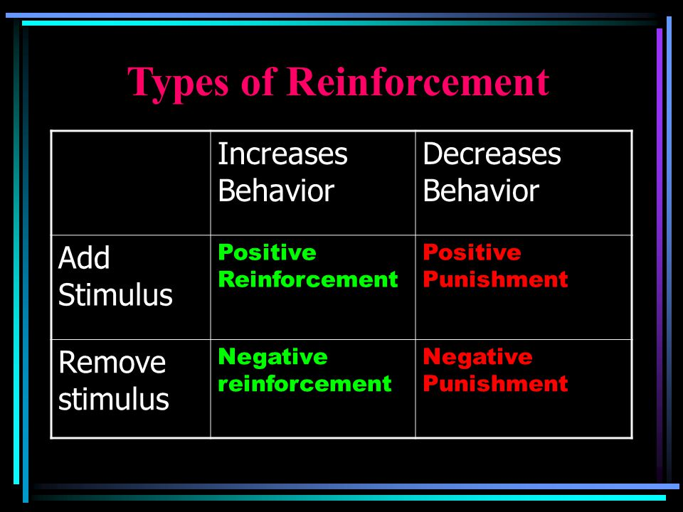 Reinforcement Increases Behavior Add Stimulus Positive Reinforcement (+ good things) Remove Stimulus Negative Reinforcement (-bad things) Types of Rei