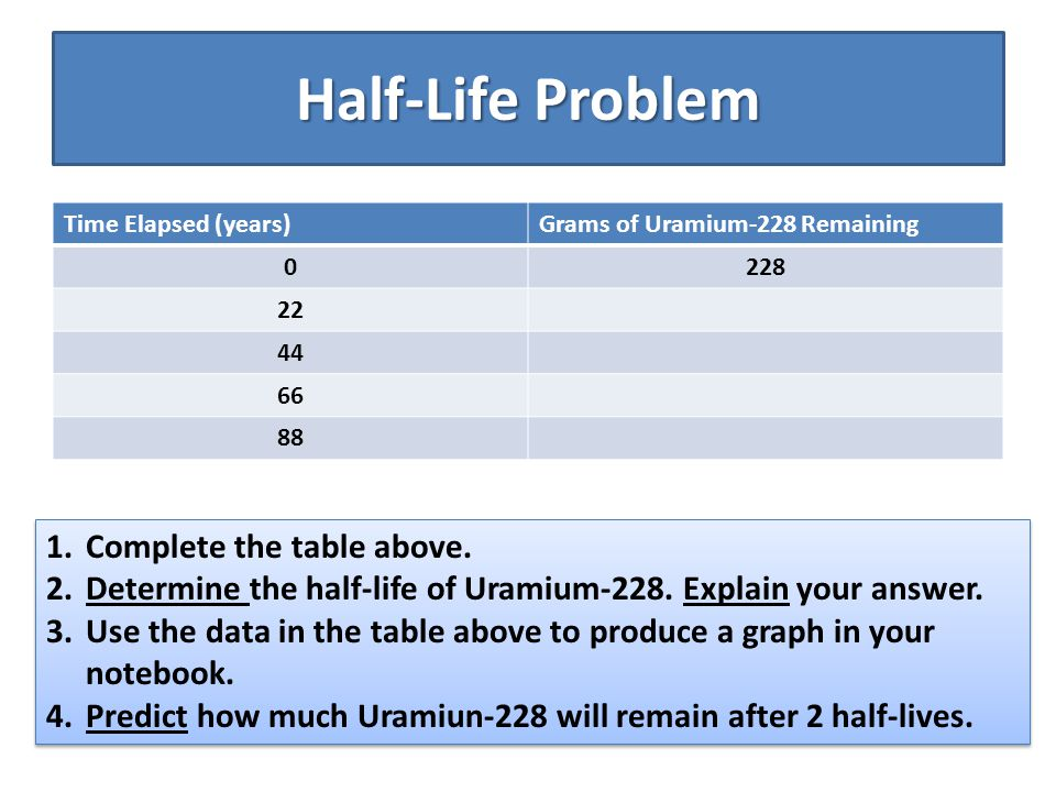 Half-Life Problem Time Elapsed (years)Grams of Uramium-228 Remaining 0228 22 44 66 88 1.Complete the table above. 2.Determine the half-life of Uramium