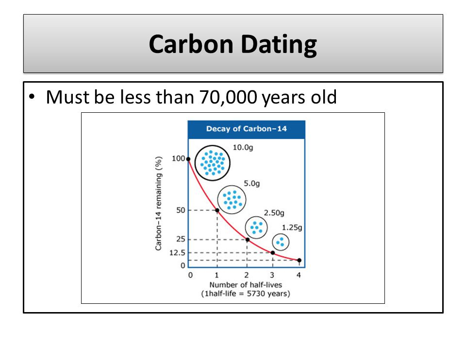 Carbon Dating Must be less than 70,000 years old