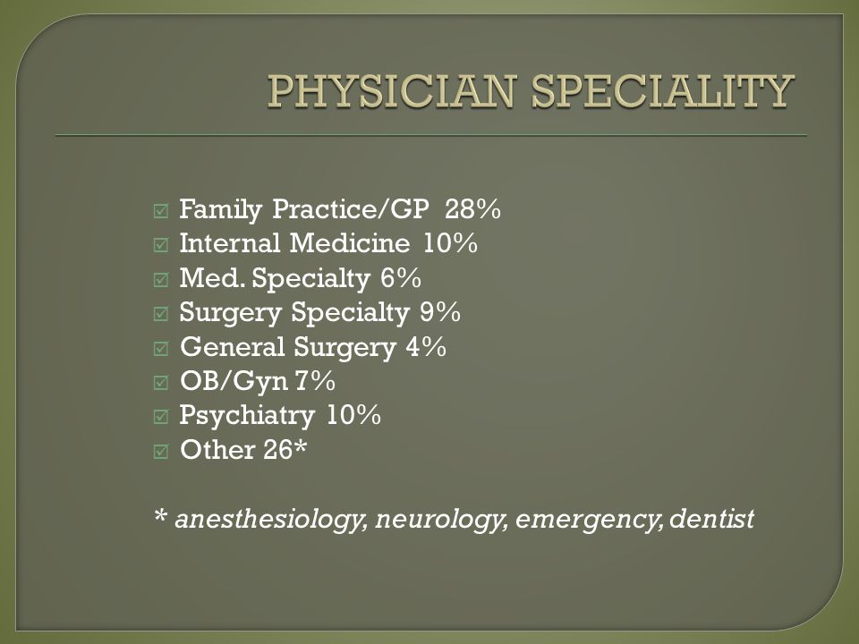 Family Practice/GP 28% Internal Medicine 10% Med. Specialty 6% Surgery Specialty 9% General Surgery 4% OB/Gyn 7% Psychiatry 10% Other 26* * anesthesio