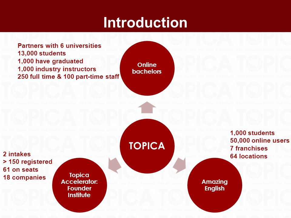 Introduction TOPICA Online bachelors Amazing English Topica Accelerator: Founder Institute Partners with 6 universities 13,000 students 1,000 have graduated 1,000 industry instructors 250 full time & 100 part-time staff 2 intakes > 150 registered 61 on seats 18 companies 1,000 students 50,000 online users 7 franchises 64 locations