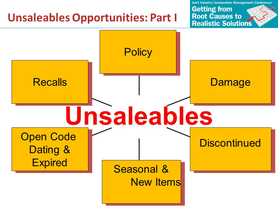 Unsaleables Opportunities: Part I Recalls Open Code Dating & Expired Open Code Dating & Expired Seasonal & New Items Seasonal & New Items Discontinued