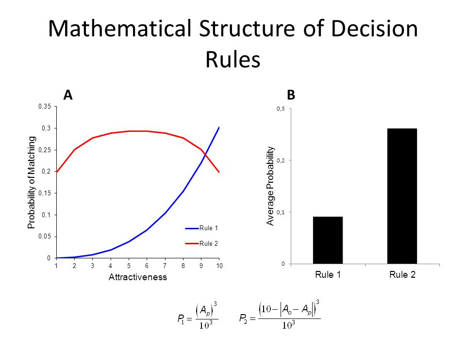Mathematical Structure of Decision Rules AB