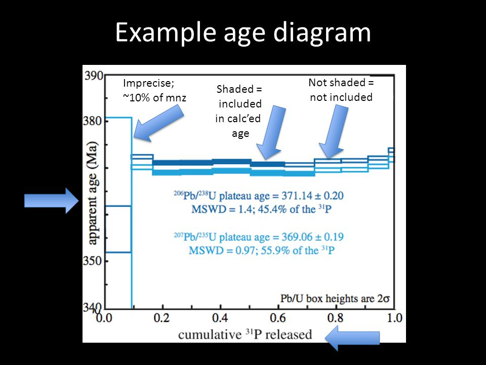 Example age diagram Imprecise; ~10% of mnz Shaded = included in calced age Not shaded = not included