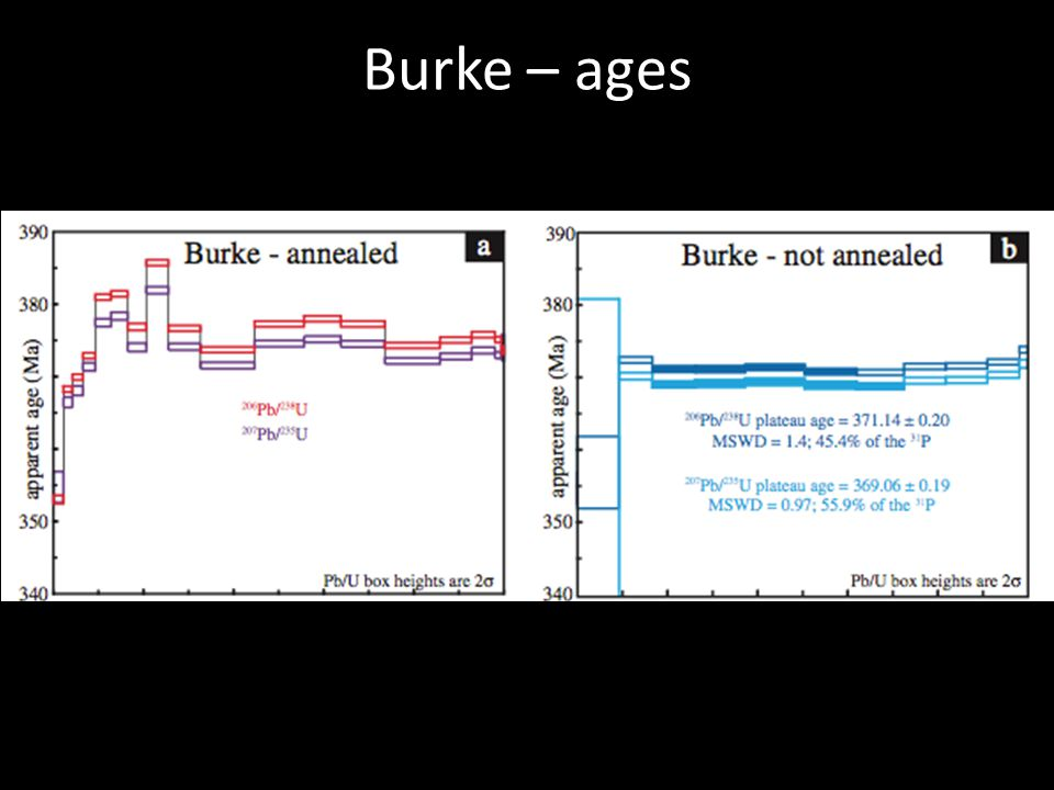 Burke – ages