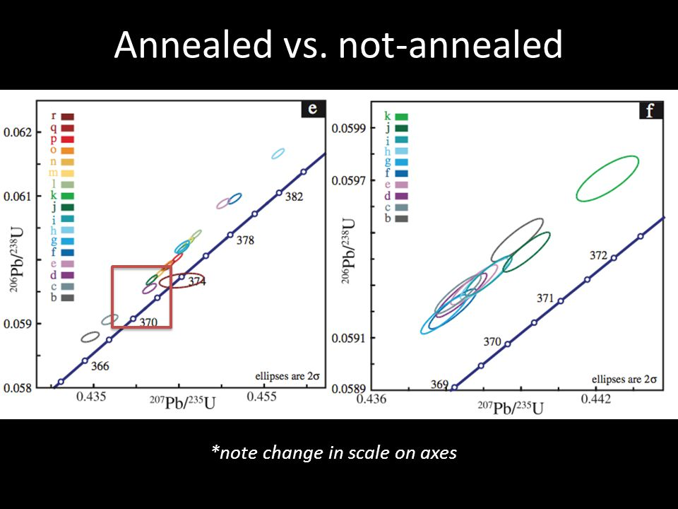 Annealed vs. not-annealed *note change in scale on axes