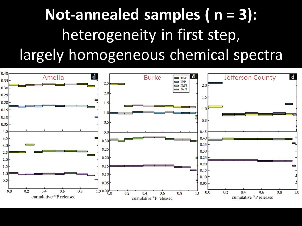 Not-annealed samples ( n = 3): heterogeneity in first step, largely homogeneous chemical spectra AmeliaBurkeJefferson County