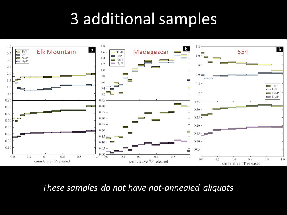 3 additional samples These samples do not have not-annealed aliquots Elk MountainMadagascar554