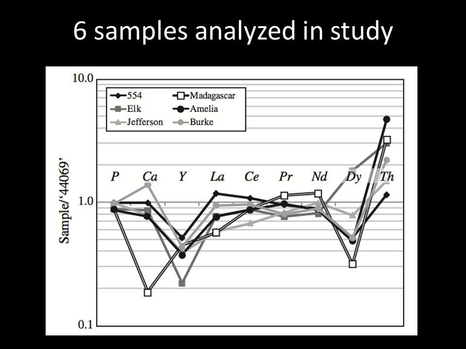 6 samples analyzed in study