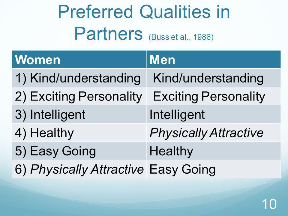 Preferred Qualities in Partners (Buss et al., 1986) WomenMen 1) Kind/understanding Kind/understanding 2) Exciting Personality Exciting Personality 3) IntelligentIntelligent 4) HealthyPhysically Attractive 5) Easy GoingHealthy 6) Physically AttractiveEasy Going 10